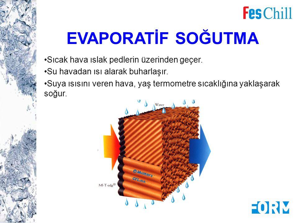 FesChill Ünitelerinin diğer Evaporatif Önsoğutma Sistemlerine Göre Avantajları Kondenseriniz ıslanmaz.