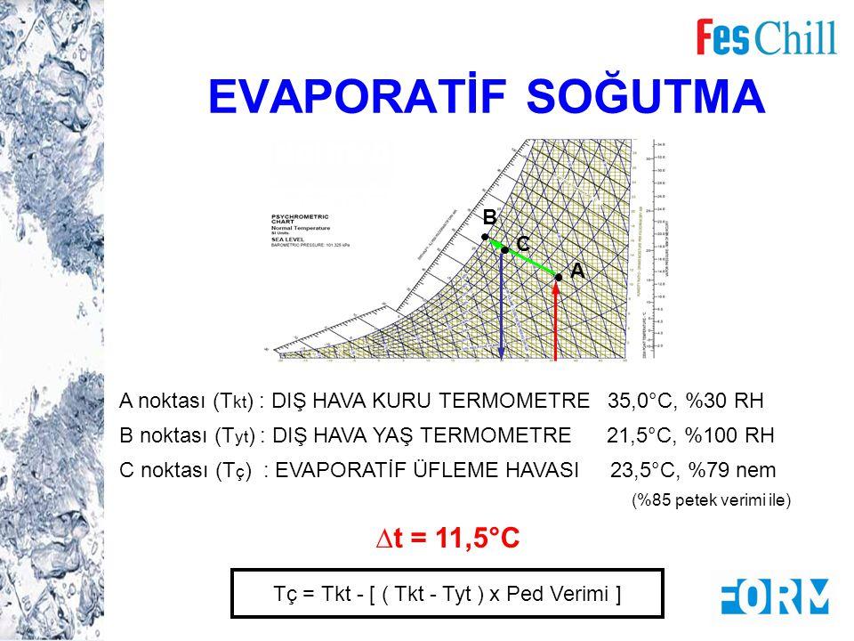 A C B A noktası (T kt ) : DIŞ HAVA KURU TERMOMETRE 35,0°C, %30 RH B noktası (T yt ) : DIŞ HAVA YAŞ TERMOMETRE 21,5°C, %100 RH C noktası (T ç ) : EVAPO