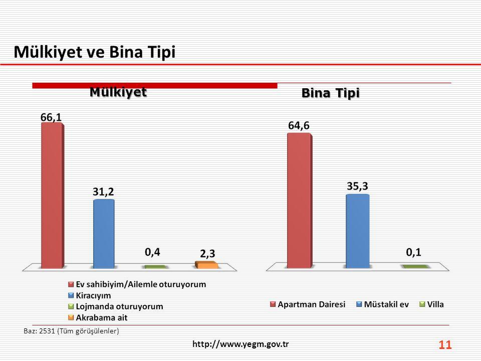 11 Mülkiyet ve Bina Tipi Baz: 2531 (Tüm görüşülenler) Mülkiyet Bina Tipi http://www.yegm.gov.tr