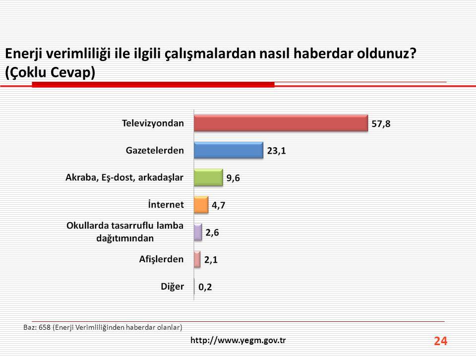 http://www.yegm.gov.tr 24 Enerji verimliliği ile ilgili çalışmalardan nasıl haberdar oldunuz? (Çoklu Cevap) Baz: 658 (Enerji Verimliliğinden haberdar