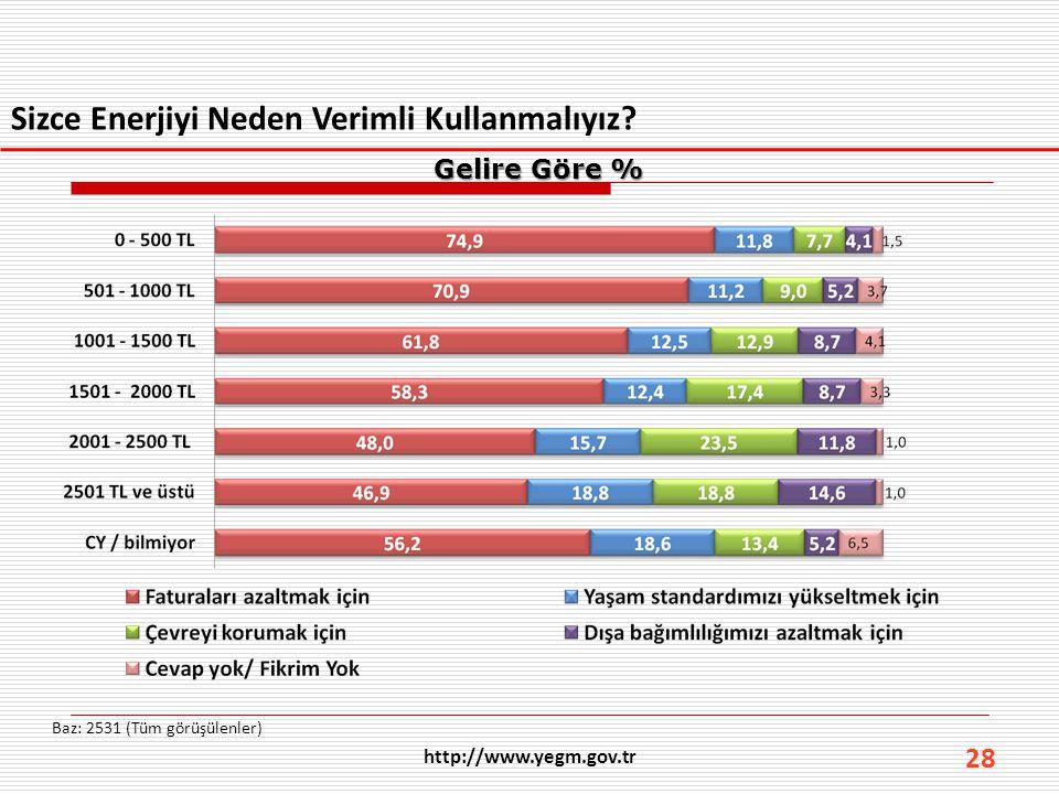 28 Sizce Enerjiyi Neden Verimli Kullanmalıyız? Baz: 2531 (Tüm görüşülenler) http://www.yegm.gov.tr Gelire Göre %