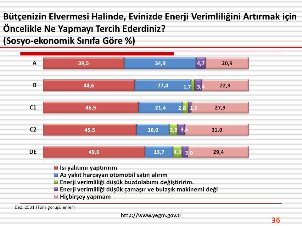 36 Bütçenizin Elvermesi Halinde, Evinizde Enerji Verimliliğini Artırmak için Öncelikle Ne Yapmayı Tercih Ederdiniz? Sosyo-ekonomik Sınıfa Göre %) (Sos