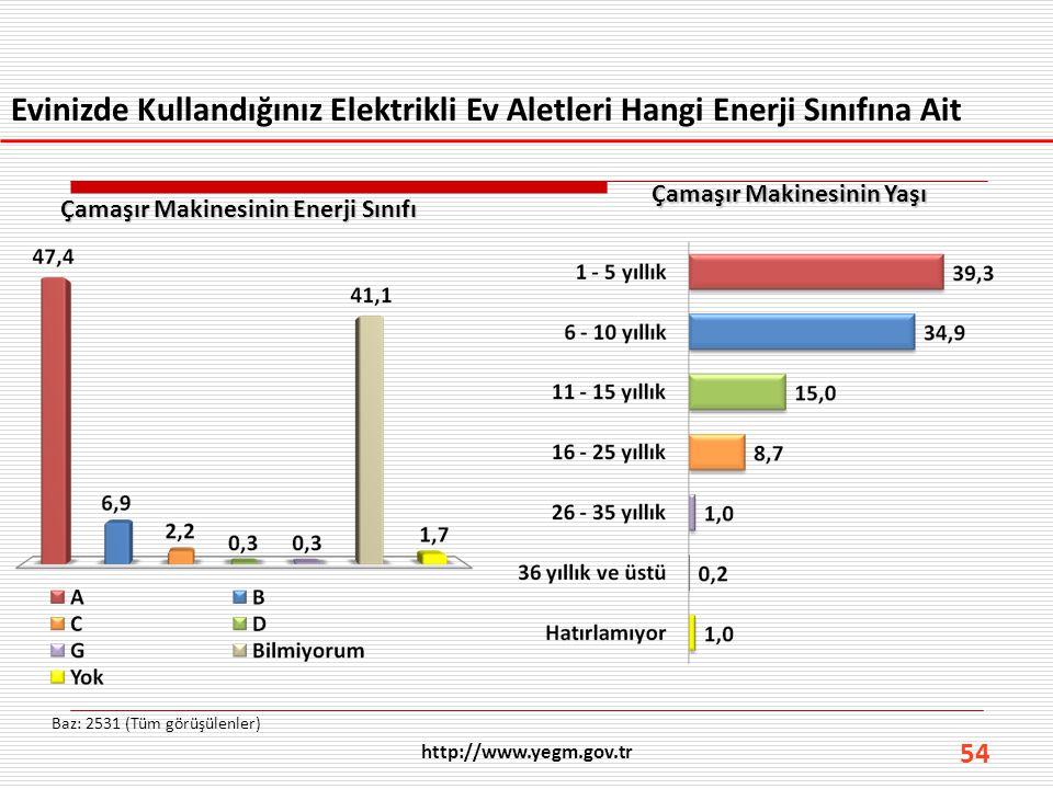 54 Evinizde Kullandığınız Elektrikli Ev Aletleri Hangi Enerji Sınıfına Ait Baz: 2531 (Tüm görüşülenler) http://www.yegm.gov.tr Çamaşır Makinesinin Ene