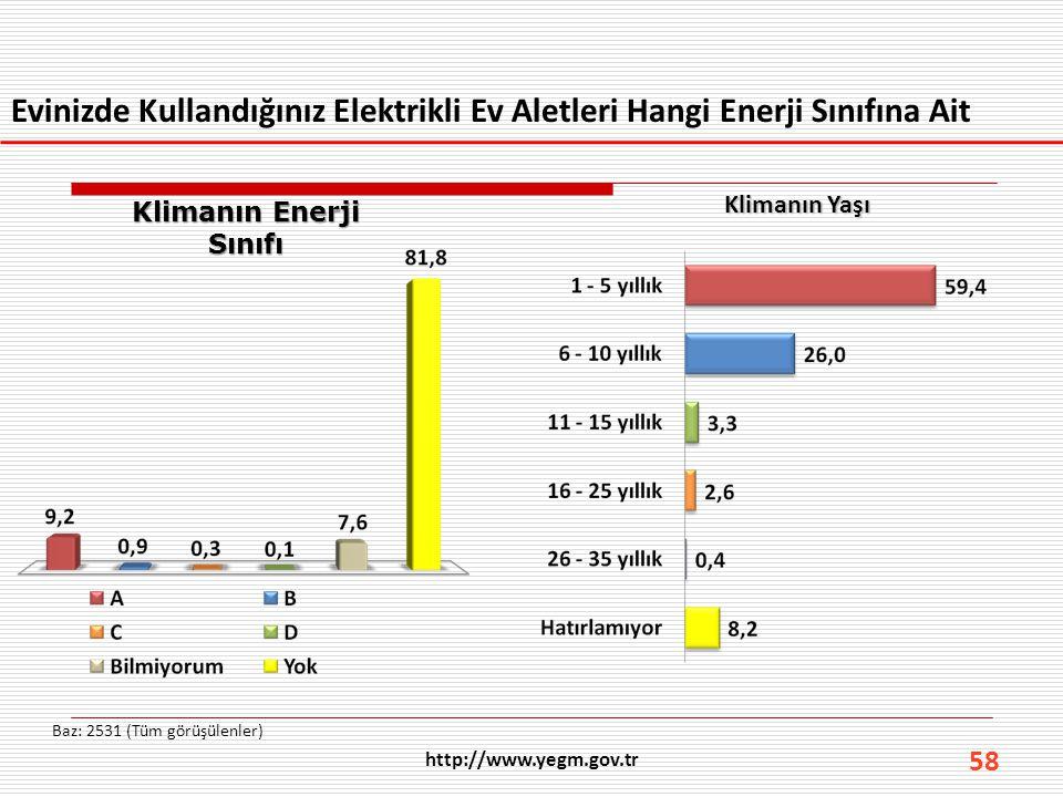 58 Evinizde Kullandığınız Elektrikli Ev Aletleri Hangi Enerji Sınıfına Ait Baz: 2531 (Tüm görüşülenler) http://www.yegm.gov.tr Klimanın Enerji Sınıfı
