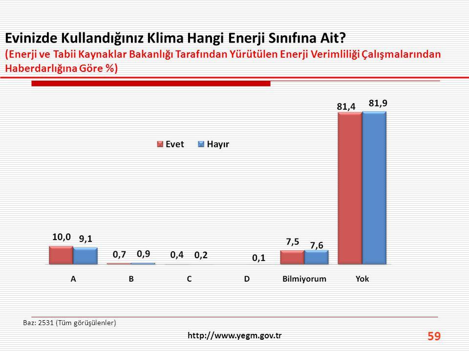 59 Evinizde Kullandığınız Klima Hangi Enerji Sınıfına Ait? (Enerji ve Tabii Kaynaklar Bakanlığı Tarafından Yürütülen Enerji Verimliliği Çalışmalarında