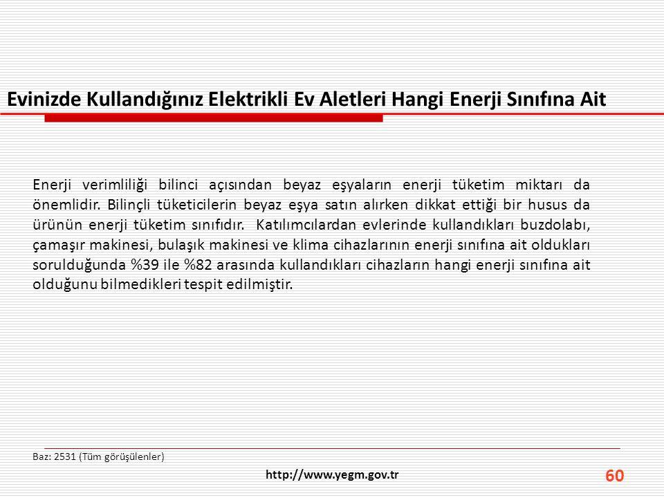 60 Evinizde Kullandığınız Elektrikli Ev Aletleri Hangi Enerji Sınıfına Ait Baz: 2531 (Tüm görüşülenler) http://www.yegm.gov.tr Enerji verimliliği bili