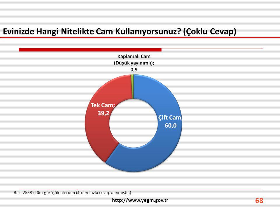 68 Evinizde Hangi Nitelikte Cam Kullanıyorsunuz? (Çoklu Cevap) Baz: 2558 (Tüm görüşülenlerden birden fazla cevap alınmıştır.) http://www.yegm.gov.tr