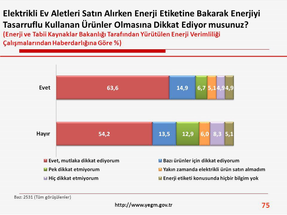 75 Elektrikli Ev Aletleri Satın Alırken Enerji Etiketine Bakarak Enerjiyi Tasarruflu Kullanan Ürünler Olmasına Dikkat Ediyor musunuz? Baz: 2531 (Tüm g