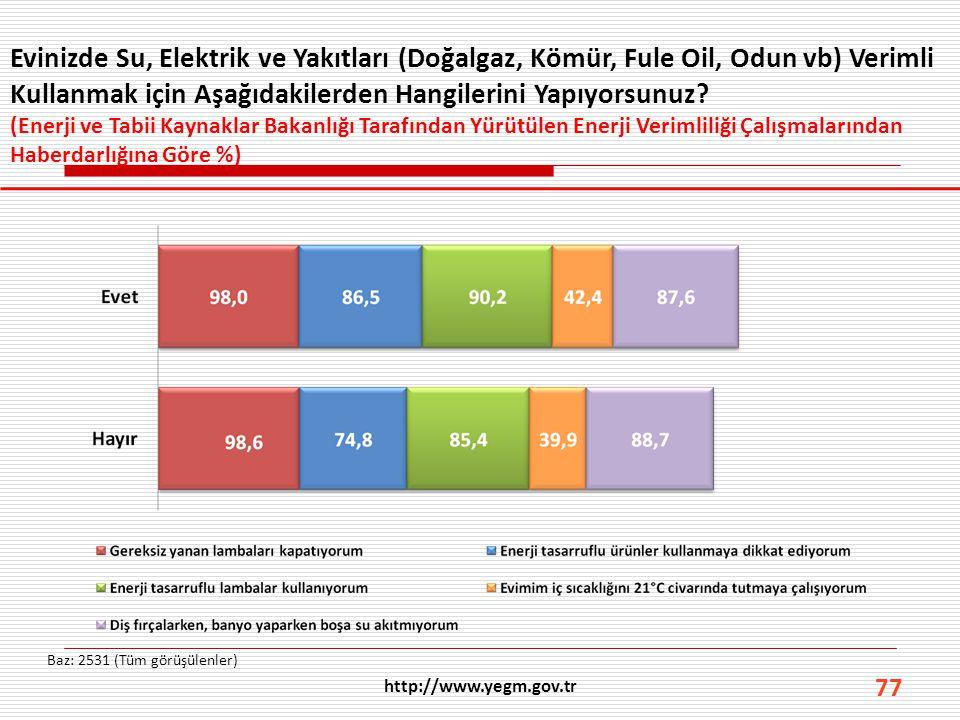 77 Evinizde Su, Elektrik ve Yakıtları (Doğalgaz, Kömür, Fule Oil, Odun vb) Verimli Kullanmak için Aşağıdakilerden Hangilerini Yapıyorsunuz? (Enerji ve
