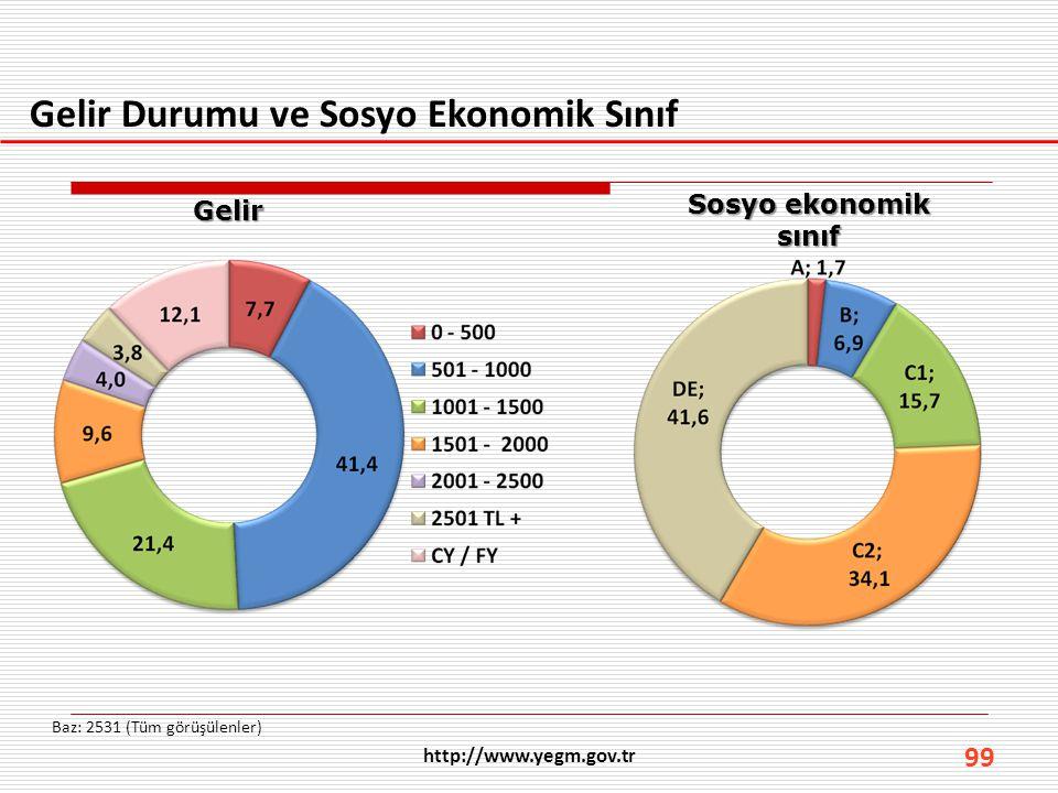 99 Gelir Durumu ve Sosyo Ekonomik Sınıf Baz: 2531 (Tüm görüşülenler) Gelir Sosyo ekonomik sınıf
