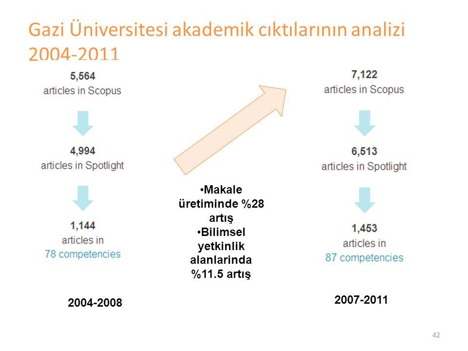 43 Gazi Üniversitesi akademik çıktılarının bilimsel etki analizi, makale basına averaj atıflar