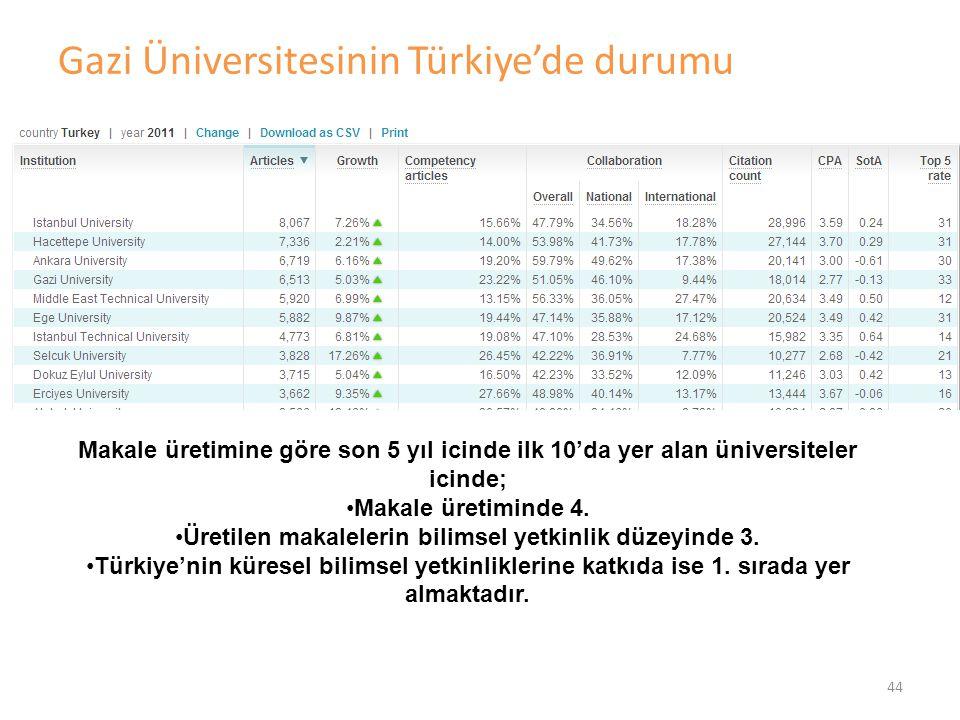 Gazi Üniversitesinin Türkiye'de durumu 44 Makale üretimine göre son 5 yıl icinde ilk 10'da yer alan üniversiteler icinde; •Makale üretiminde 4. •Üreti