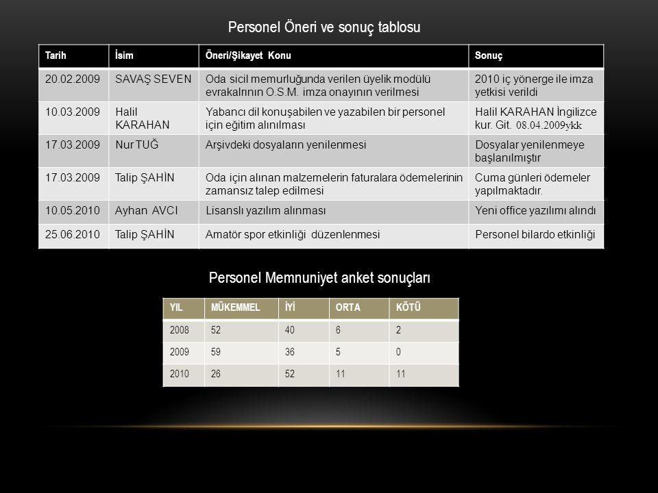 Personel Öneri ve sonuç tablosu Personel Memnuniyet anket sonuçları TarihİsimÖneri/Şikayet KonuSonuç 20.02.2009SAVAŞ SEVENOda sicil memurluğunda veril