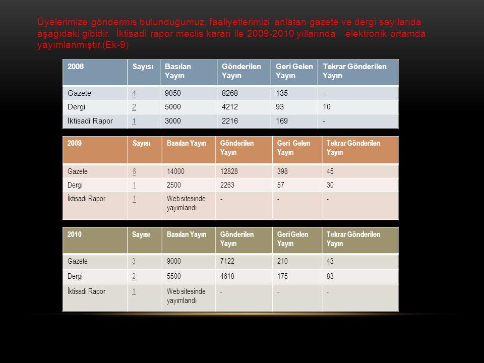 Üyelerimize göndermiş bulunduğumuz, faaliyetlerimizi anlatan gazete ve dergi sayılarıda aşağıdaki gibidir. İktisadi rapor meclis kararı ile 2009-2010