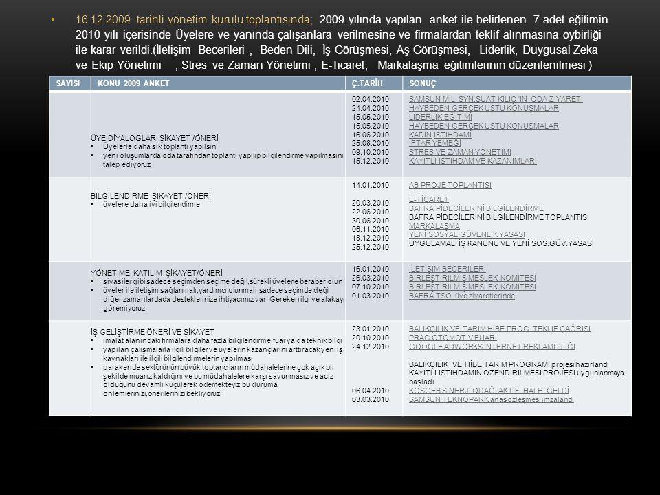 •16.12.2009 tarihli yönetim kurulu toplantısında; 2009 yılında yapılan anket ile belirlenen 7 adet eğitimin 2010 yılı içerisinde Üyelere ve yanında ça