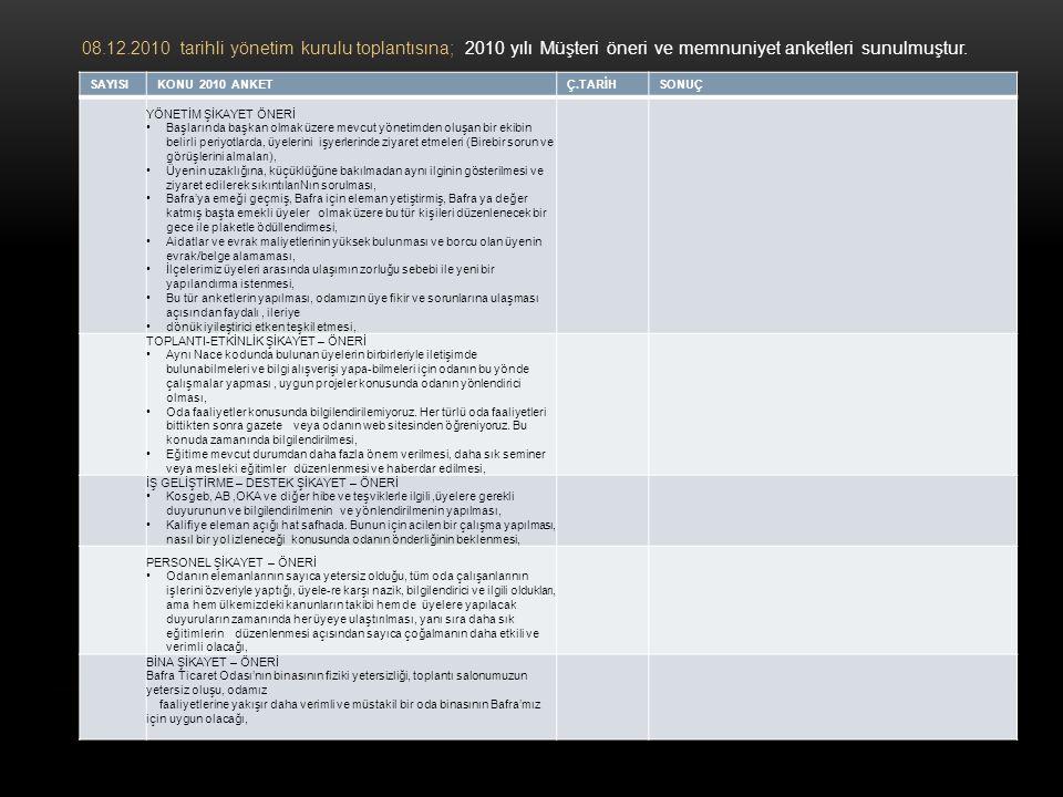 08.12.2010 tarihli yönetim kurulu toplantısına; 2010 yılı Müşteri öneri ve memnuniyet anketleri sunulmuştur. SAYISIKONU 2010 ANKETÇ.TARİHSONUÇ YÖNETİM