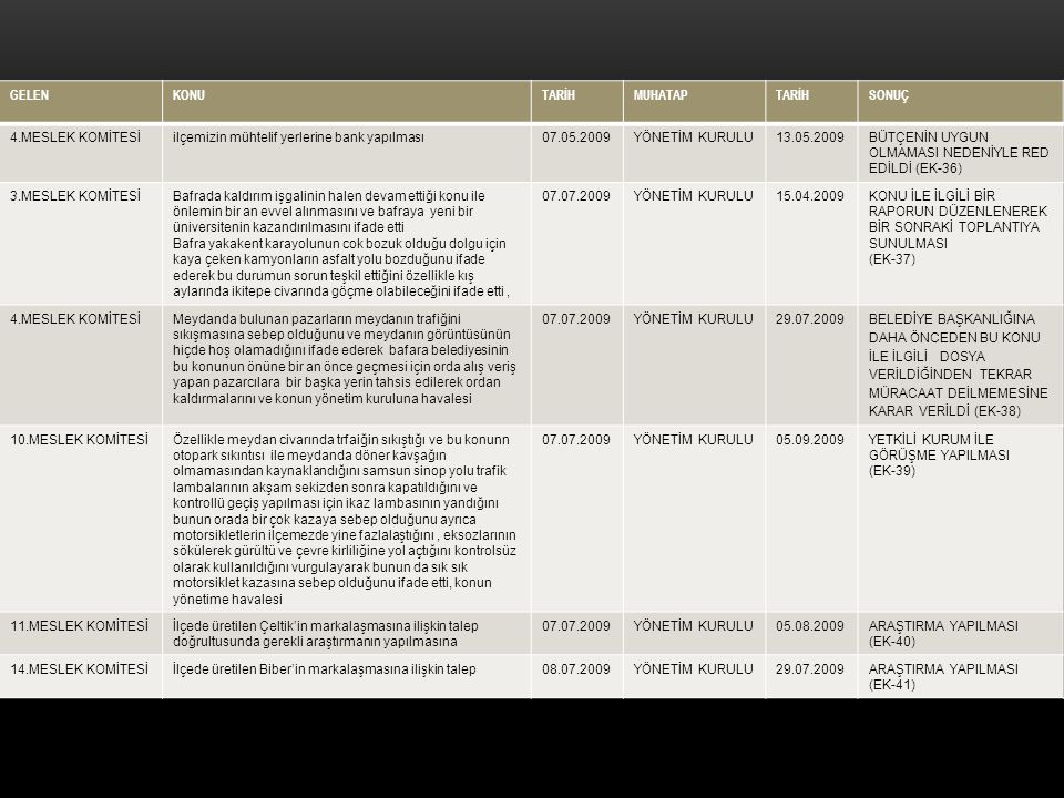 GELENKONUTARİHMUHATAPTARİHSONUÇ 4.MESLEK KOMİTESİilçemizin mühtelif yerlerine bank yapılması07.05.2009YÖNETİM KURULU13.05.2009BÜTÇENİN UYGUN OLMAMASI