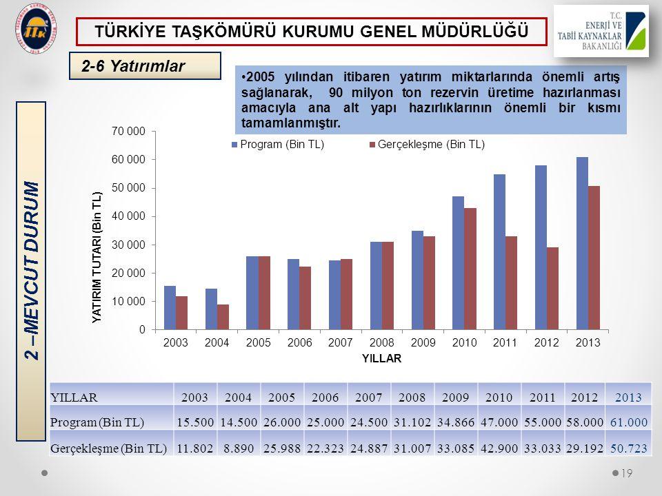 2-6 Yatırımlar •2005 yılından itibaren yatırım miktarlarında önemli artış sağlanarak, 90 milyon ton rezervin üretime hazırlanması amacıyla ana alt yap