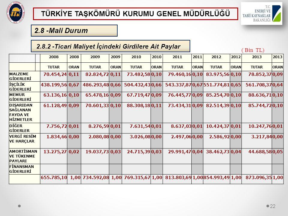 2.8.2 -Ticari Maliyet İçindeki Girdilere Ait Paylar 2.8 -Mali Durum 22 TÜRKİYE TAŞKÖMÜRÜ KURUMU GENEL MÜDÜRLÜĞÜ ( Bin TL) 2008 2009 2010 2011 2012 201