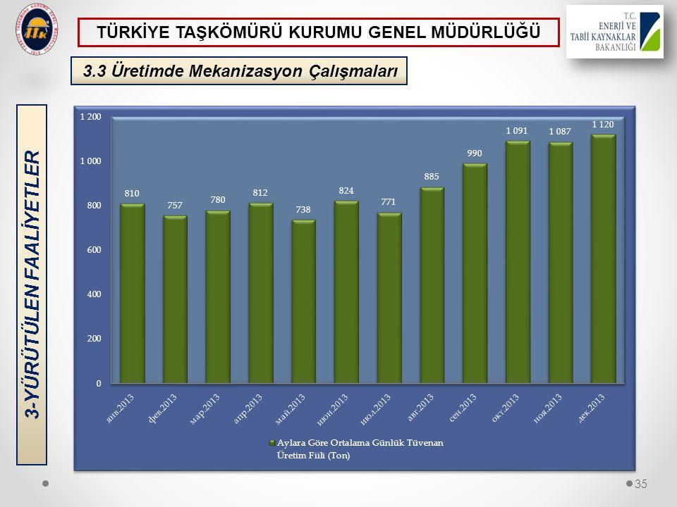 3.3 Üretimde Mekanizasyon Çalışmaları 3-YÜRÜTÜLEN FAALİYETLER 35 TÜRKİYE TAŞKÖMÜRÜ KURUMU GENEL MÜDÜRLÜĞÜ