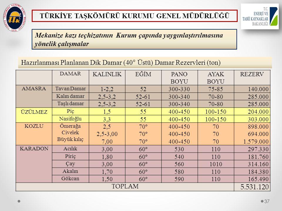 37 Mekanize kazı teçhizatının Kurum çapında yaygınlaştırılmasına yönelik çalışmalar 37 Hazırlanması Planlanan Dik Damar (40° Üstü) Damar Rezervleri (t