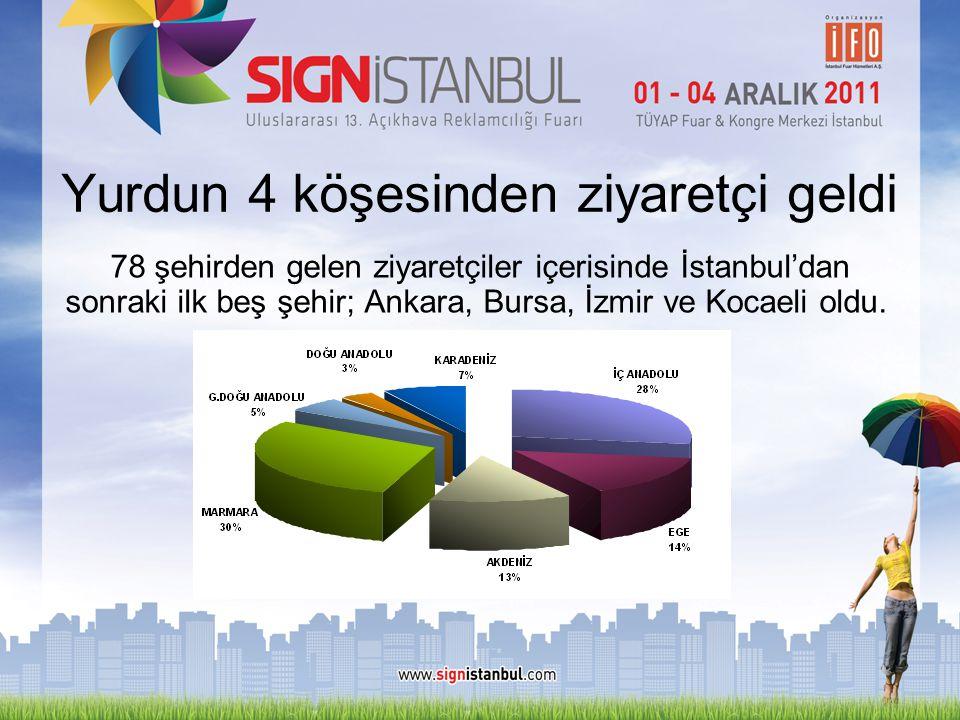 Yurdun 4 köşesinden ziyaretçi geldi 78 şehirden gelen ziyaretçiler içerisinde İstanbul'dan sonraki ilk beş şehir; Ankara, Bursa, İzmir ve Kocaeli oldu
