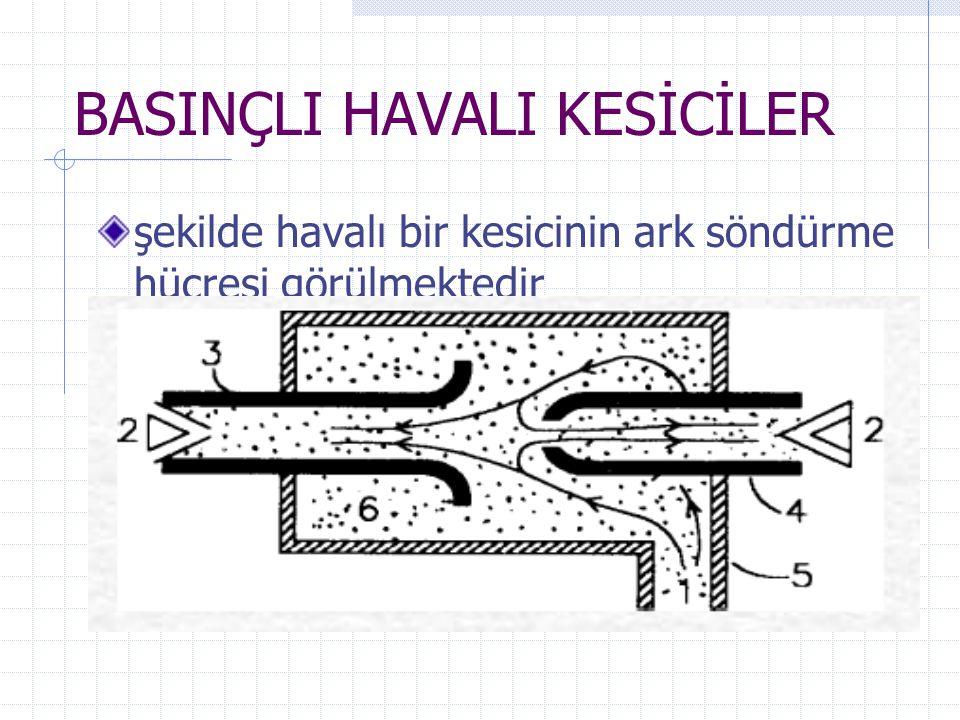 BASINÇLI HAVALI KESİCİLER şekilde havalı bir kesicinin ark söndürme hücresi görülmektedir