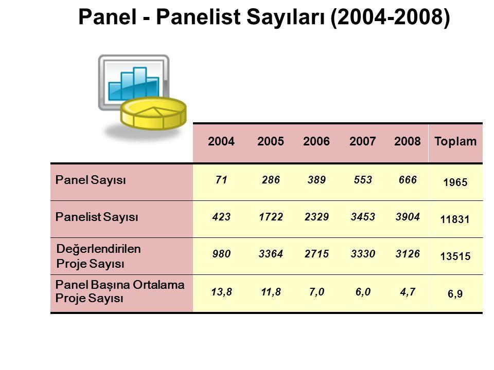 Panel - Panelist Sayıları (2004-2008) 20042005200620072008Toplam Panel Sayısı 71286389553666 1965 Panelist Sayısı 4231722232934533904 11831 Değerlendi