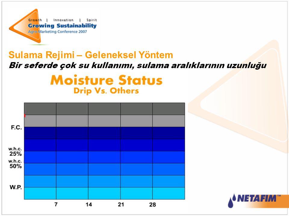Sulama Rejimi – Geleneksel Yöntem Bir seferde çok su kullanımı, sulama aralıklarının uzunluğu