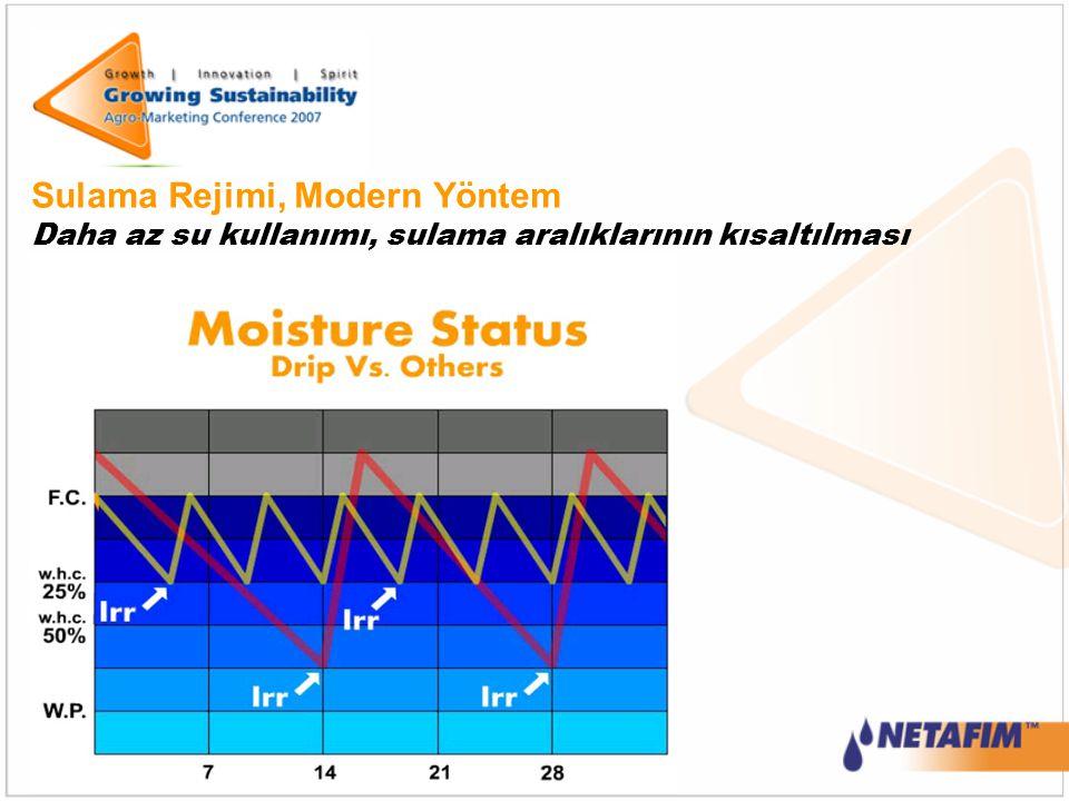 Sulama Rejimi, Modern Yöntem Daha az su kullanımı, sulama aralıklarının kısaltılması