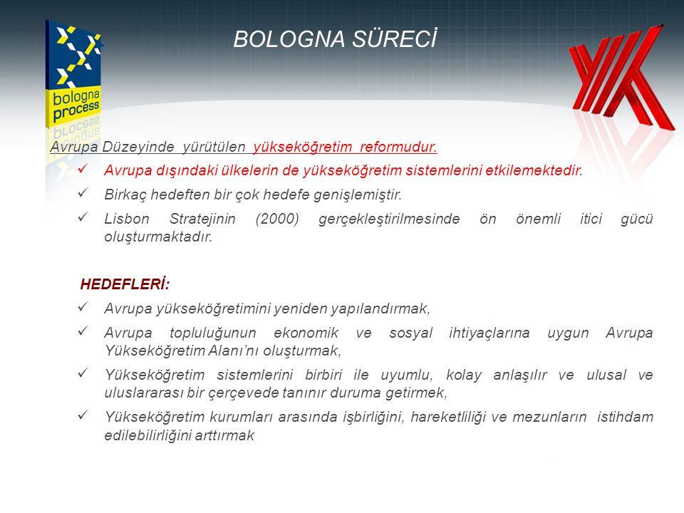 BOLOGNA SÜRECİ Tarihçe •Bologna Deklarasyonu, 1999 (29 ülke) •Prag Bildirgesi, 2001 (32 ülke, Türkiye'nin katılımı) •Berlin Bildirgesi, 2003 •Bergen Bildirgesi, 2005 •Londra Bildirgesi, 2007 (46 ülke) •Leuven, 2009