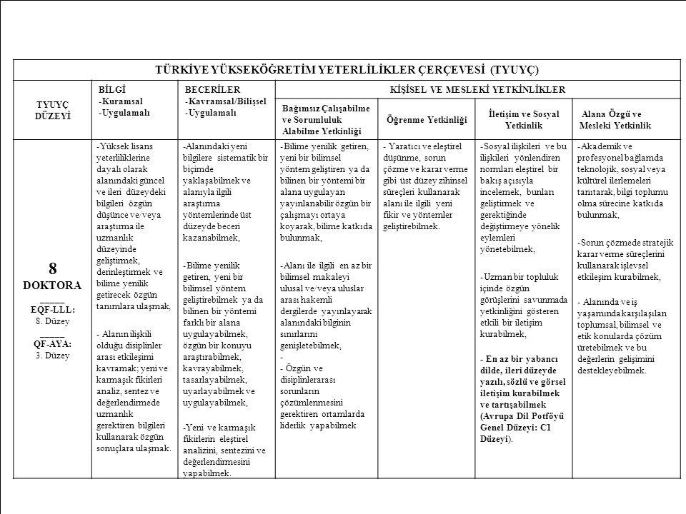 22 TÜRKİYE YÜKSEKÖĞRETİM YETERLİLİKLER ÇERÇEVESİ (TYUYÇ) TYUYÇ DÜZEYİ BİLGİ -Kuramsal -Uygulamalı BECERİLER -Kavramsal/Bilişsel -Uygulamalı KİŞİSEL VE