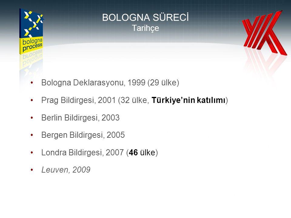 BOLOGNA SÜRECİ Tarihçe •Bologna Deklarasyonu, 1999 (29 ülke) •Prag Bildirgesi, 2001 (32 ülke, Türkiye'nin katılımı) •Berlin Bildirgesi, 2003 •Bergen B