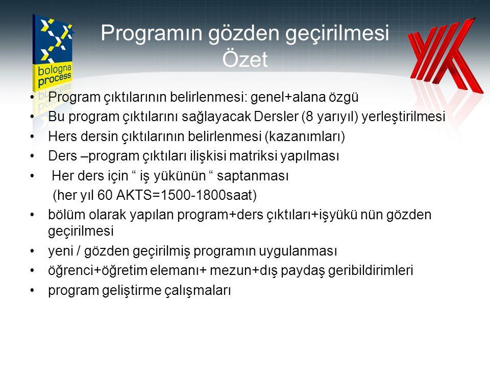 Programın gözden geçirilmesi Özet •Program çıktılarının belirlenmesi: genel+alana özgü •Bu program çıktılarını sağlayacak Dersler (8 yarıyıl) yerleşti