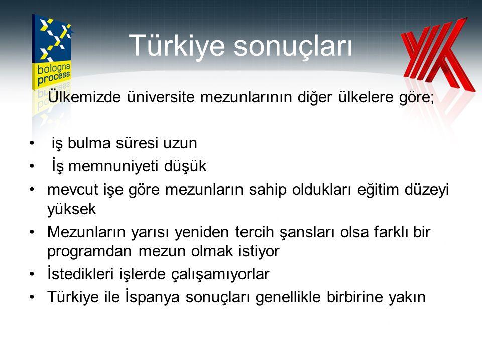 Türkiye sonuçları Ülkemizde üniversite mezunlarının diğer ülkelere göre; • iş bulma süresi uzun • İş memnuniyeti düşük •mevcut işe göre mezunların sah