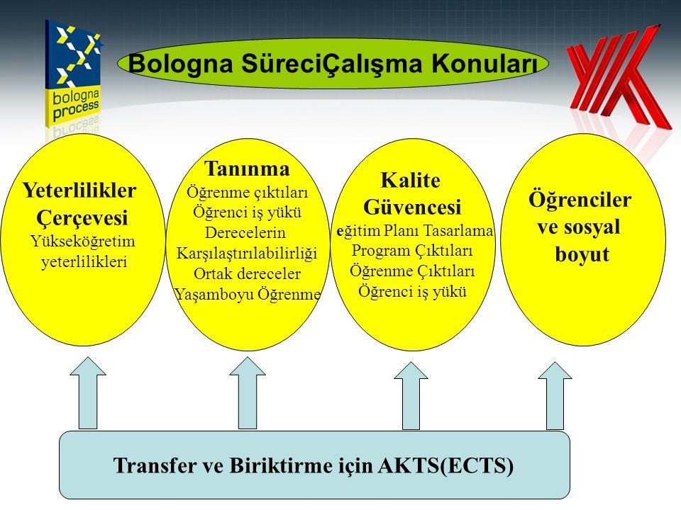Yeterlilikler Çerçevesi Yükseköğretim yeterlilikleri Transfer ve Biriktirme için AKTS(ECTS) Bologna SüreciÇalışma Konuları Tanınma Öğrenme çıktıları Ö