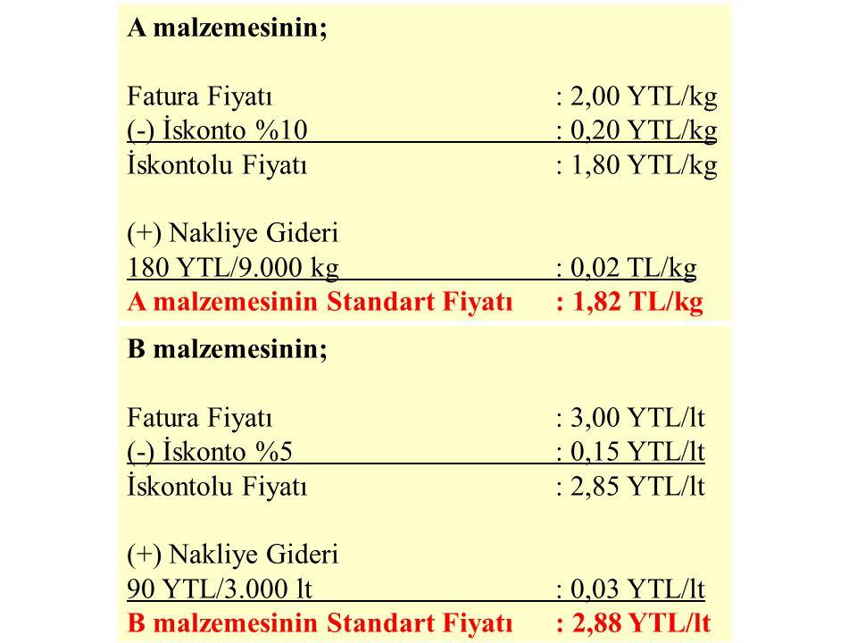 X mamulünün üretimi için gerekli olan A ve B malzemeleri ile ilgili satınalma bilgileri aşağıdaki gibidir: Malzeme Cinsi Fatura Fiyatı İskontoİhtiyaçNakliye A2 YTL/kg% 109.000 kg180 YTL B3 YTL/lt% 53.000 lt90 YTL Bu durumda A ve B malzemelerinin standart fiyatları şöyle hesaplanacaktır: