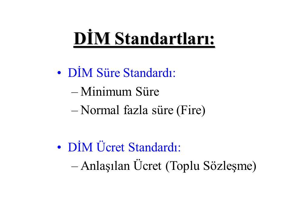 Malzeme Cinsi Standart Miktar xStandart Fiyat =Standart Maliyet A10 kg/brx1.82 YTL/kg=18.20 YTL/br B3,5 lt/brx2.88 YTL/lt=10.08 YTL/br X MAMULÜNÜN BİRİM STANDART DMM28.28 YTL/br X mamulünün üretimi için gerekli olan A ve B malzemelerinin miktar ve fiyat standartlarını belirlediğimize göre, Standart DMM'yi artık hesaplayabiliriz: