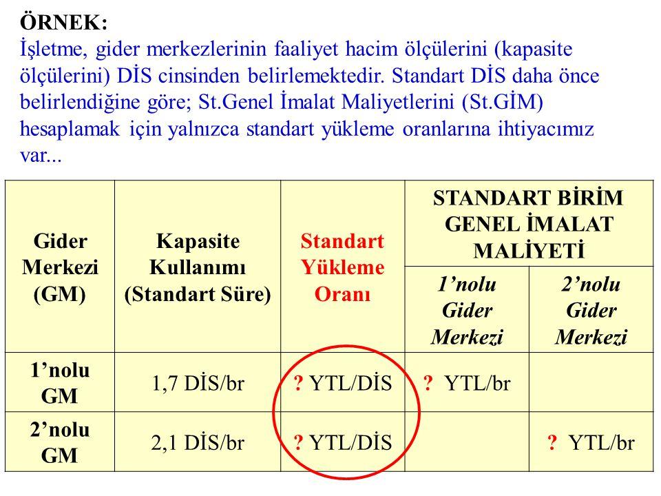GİM Standartları: •GİM Faaliyet Hacmi (Süre Standardı): –Minimum Süre –Normal fazla süre (Fire) •GİM Yükleme Oranı Standardı: –Bütçelenen GİM (N.K.