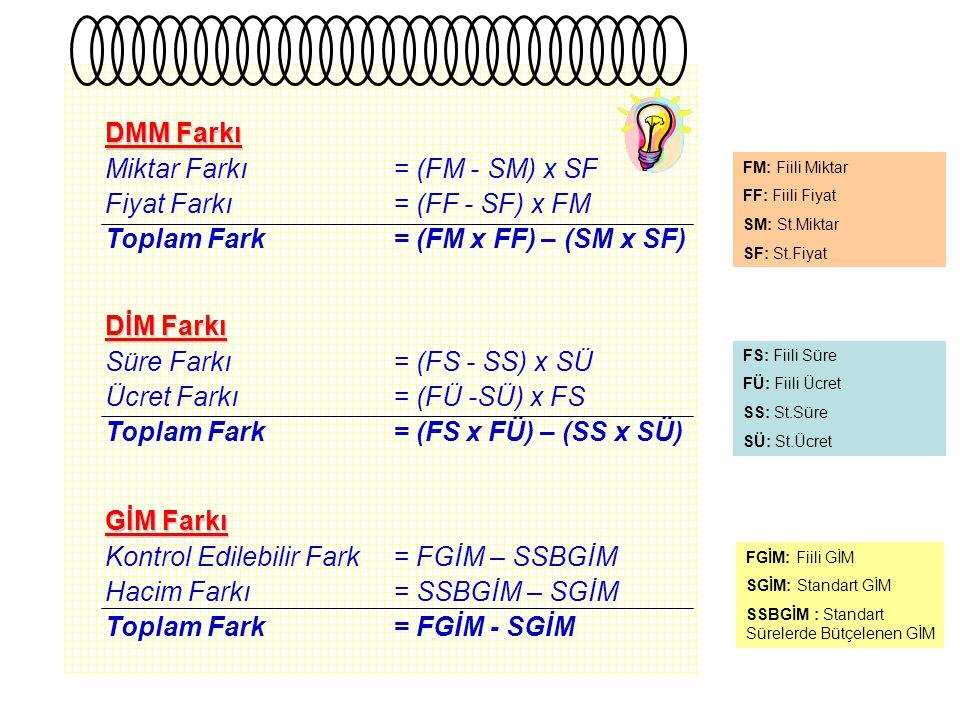 DMM Farkı Miktar Farkı = (FM - SM) x SF Fiyat Farkı = (FF - SF) x FM DİM Farkı Süre Farkı = (FS - SS) x SÜ Ücret Farkı = (FÜ -SÜ) x FS GİM Farkı Kontrol Edilebilir Fark= FGİM – SSBGİM Hacim Farkı= SSBGİM – SGİM FS: Fiili Süre FÜ: Fiili Ücret SS: St.Süre SÜ: St.Ücret FM: Fiili Miktar FF: Fiili Fiyat SM: St.Miktar SF: St.Fiyat FGİM: Fiili GİM SGİM: Standart GİM SSBGİM : Standart Sürelerde Bütçelenen GİM