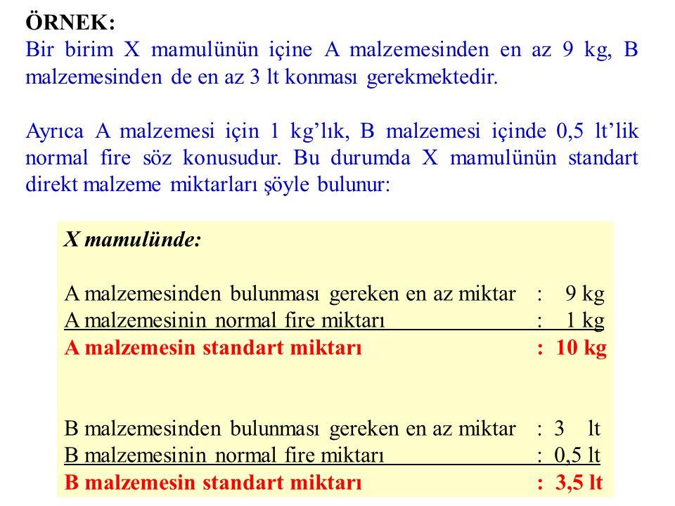 DMM Standartları •DMM Miktar Standardı: –Minimum Miktar –Normal Kayıplar (Fire) •DMM Fiyat Standardı: –Anlaşılan Fiyat (fiyat analizi) –Nakliye, sigorta, fire karşılığı