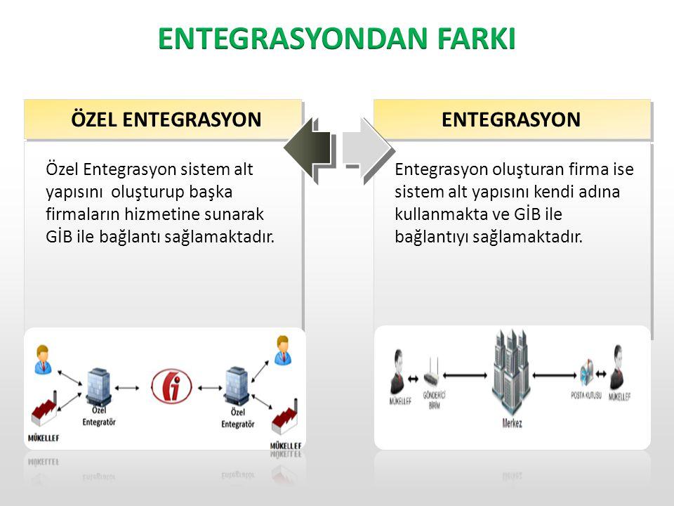 Web tabanlı yazılımlar aracılığı ile ERP sistemleri aracılığı ile Diğer yöntemlerle (fax, e-posta vs.)