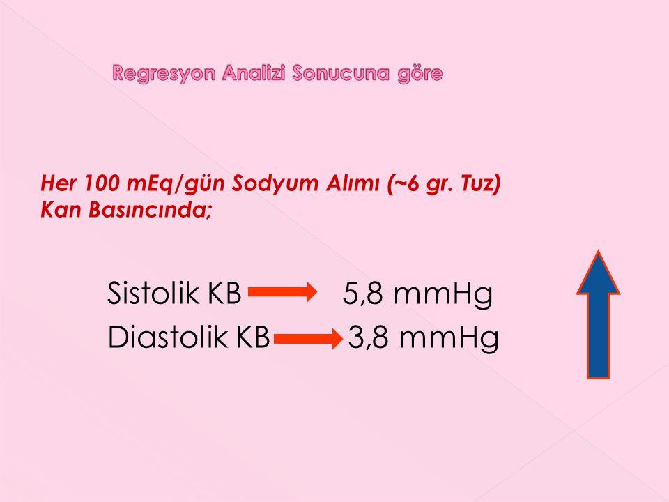 Her 100 mEq/gün Sodyum Alımı (~6 gr. Tuz) Kan Basıncında; Sistolik KB 5,8 mmHg Diastolik KB 3,8 mmHg