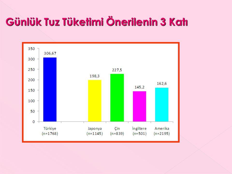 Günlük Tuz Tüketimi Önerilenin 3 Katı Günlük Tuz Tüketimi Önerilenin 3 Katı