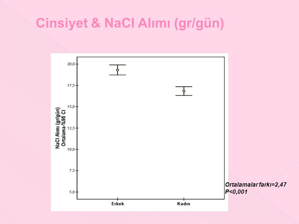 Cinsiyet & NaCI Alımı (gr/gün) Ortalamalar farkı=2,47 P<0,001