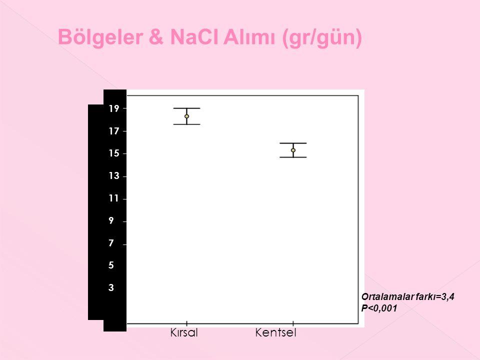 Bölgeler & NaCI Alımı (gr/gün) Ortalamalar farkı=3,4 P<0,001 Kırsal Kentsel 19 17 15 13 11 9 7 5 3 Günlük tuz alımı (g/gün) ort.%95CI