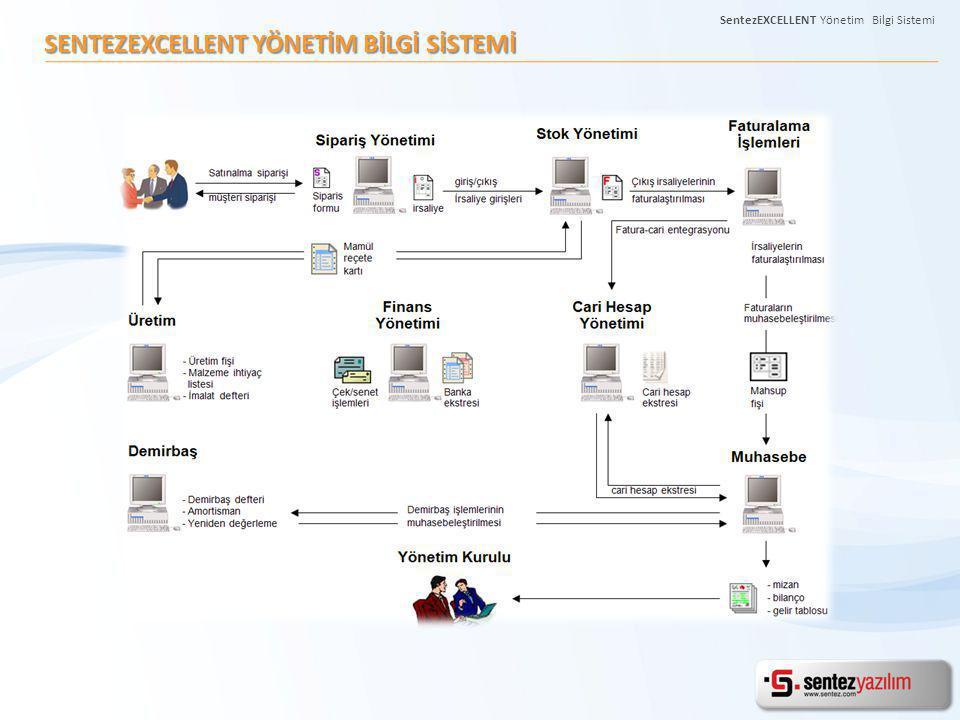 SENTEZEXCELLENT YÖNETİM BİLGİ SİSTEMİ SentezEXCELLENT Yönetim Bilgi Sistemi