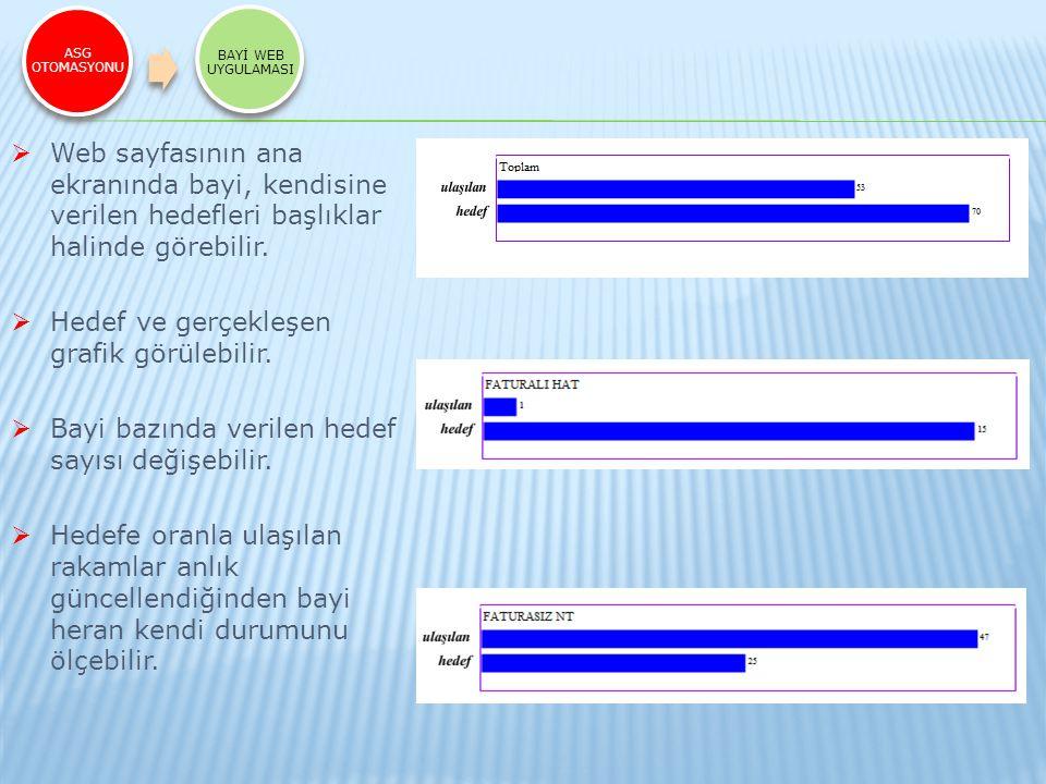 ASG OTOMASYONU BAYİ WEB UYGULAMASI  Web sayfasının ana ekranında bayi, kendisine verilen hedefleri başlıklar halinde görebilir.  Hedef ve gerçekleşe