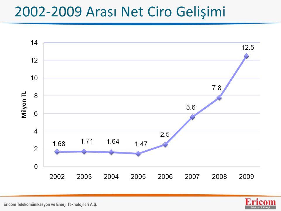 2002-2009 Arası Net Ciro Gelişimi