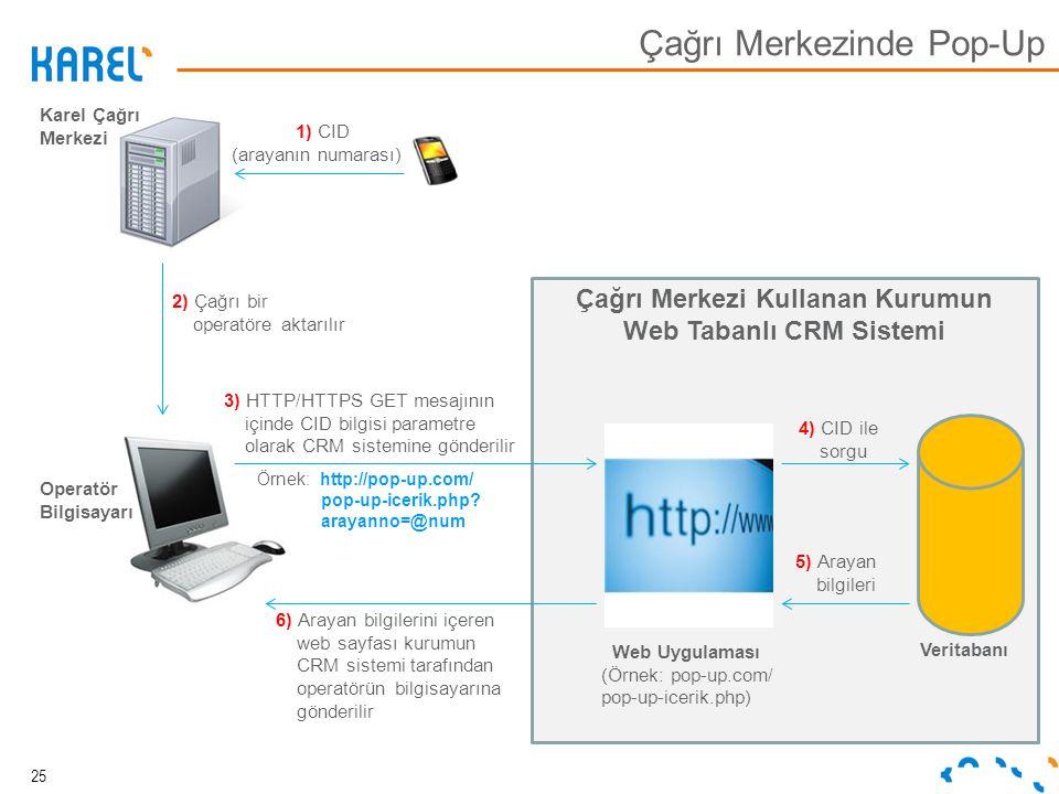 Karel Çağrı Merkezi Operatör Bilgisayarı 1) CID (arayanın numarası) Çağrı Merkezi Kullanan Kurumun Web Tabanlı CRM Sistemi 3) HTTP/HTTPS GET mesajının